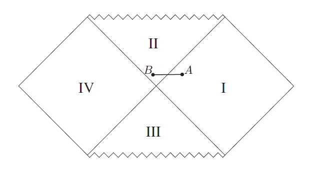 A-Century-of-General-Relativity-Figure-3