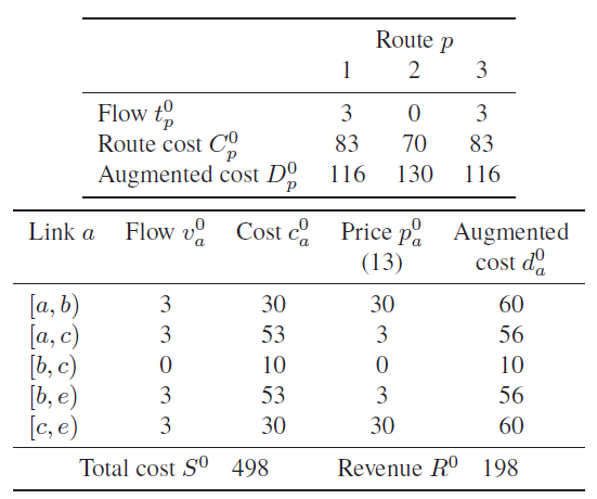 network-models-of-route-choice-table-4