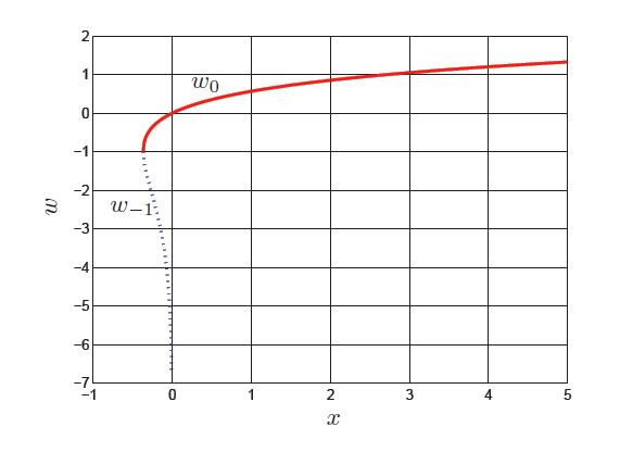 Urban-Maths-How-to-W-figure-1