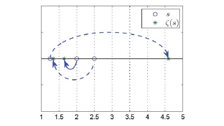 zeta-function-featured-image
