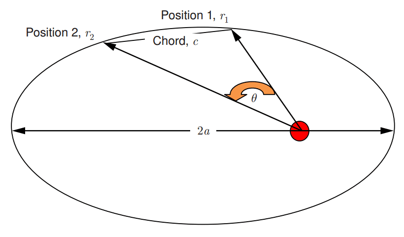 Designing-interplanetry-transfers-figure-1