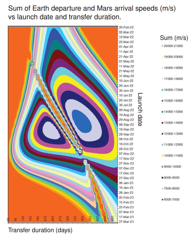 Designing-interplanetry-transfers-figure-2