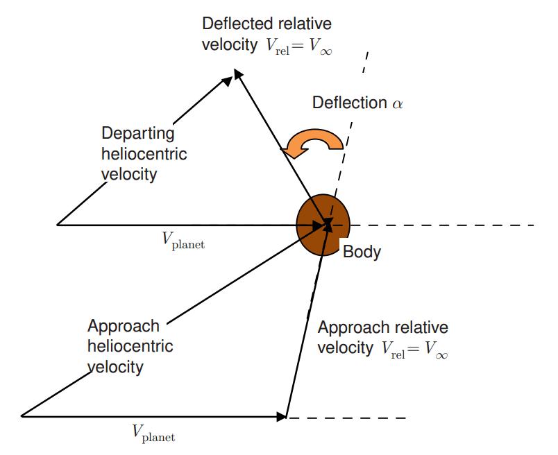 Designing-interplanetry-transfers-figure-3